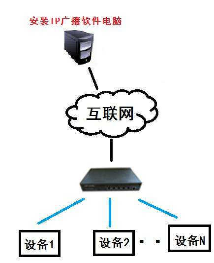 IP网络系统解决方案2