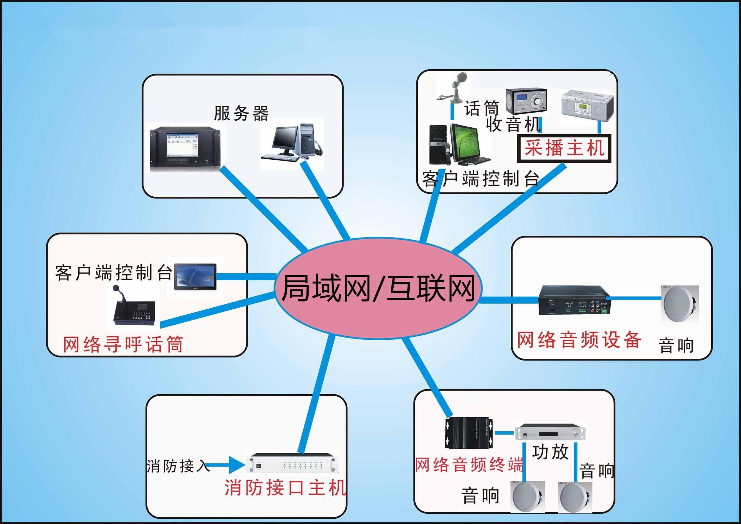 IP网络系统解决方案