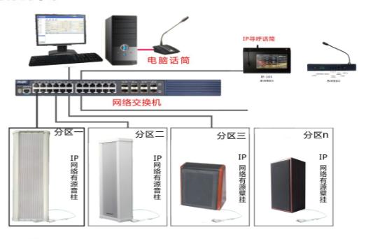 IP网络广播是什么?和传统广播有什么区别